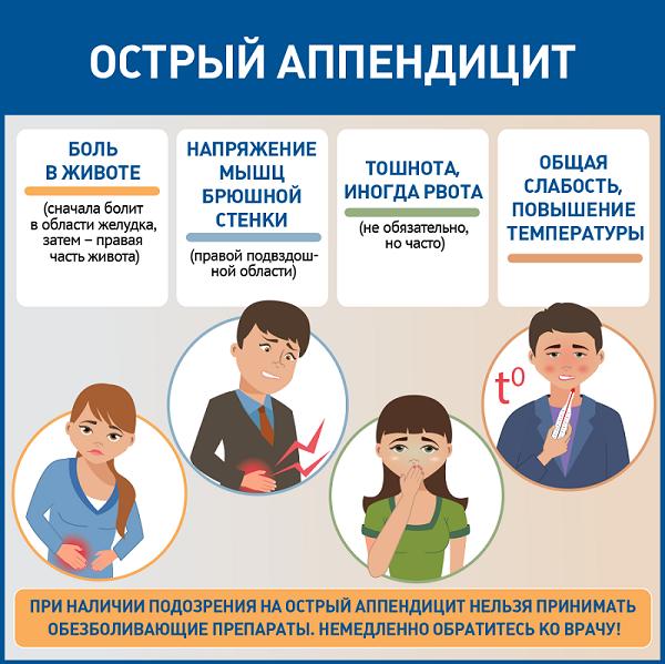 Аппендицит: первая помощь и симптомы