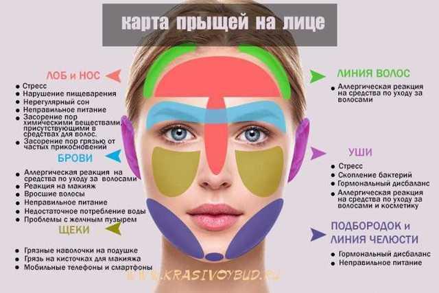 «карта прыщей» нашего лица