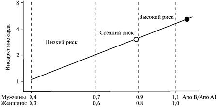 Клиническая значимость определения аполипопротенина а1
