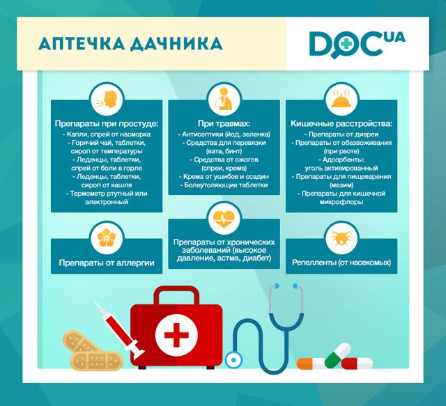 Аптечка гипертоника: список необходимого