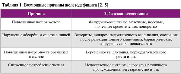 Диагностика и симптомы железодефицитной анемии