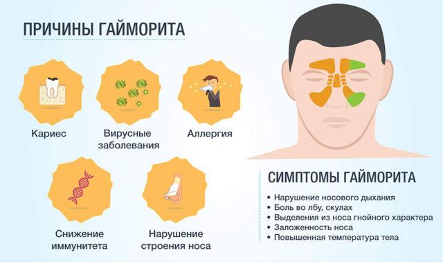 Летний гайморит: виды и профилактика