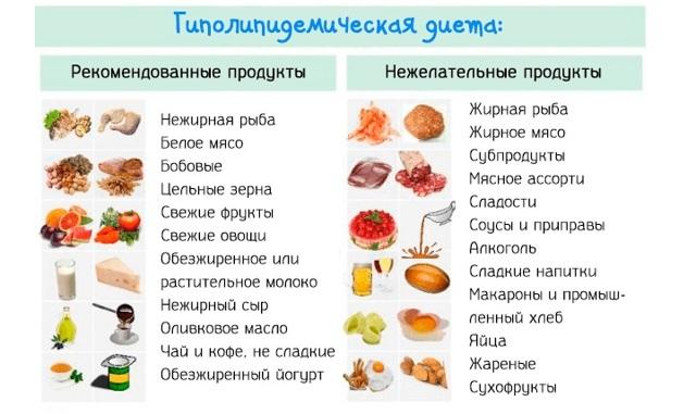 Лечебное питание при атеросклерозе